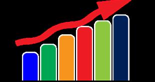 Ingresos de UNIFIN crecieron 33.8% en tercer trimestre