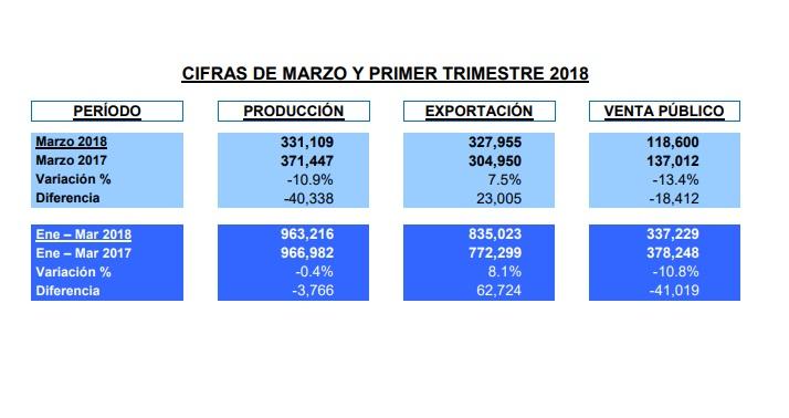 Producción y ventas de automotriz se frenan estrepitosamente en marzo