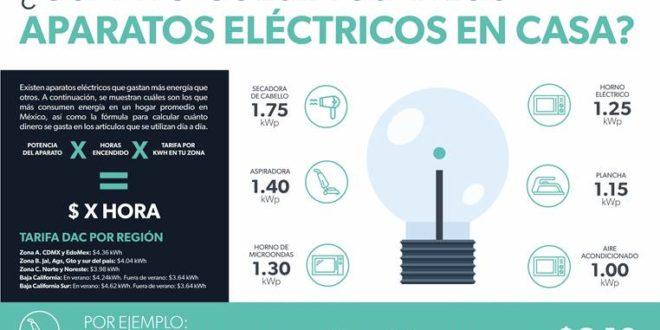 ¿Cuánto cuesta usar los aparatos eléctricos en casa?