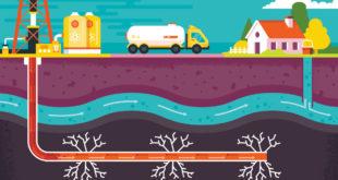 ¿Qué es fracking para la extracción de hidrocarburos no convencionales?