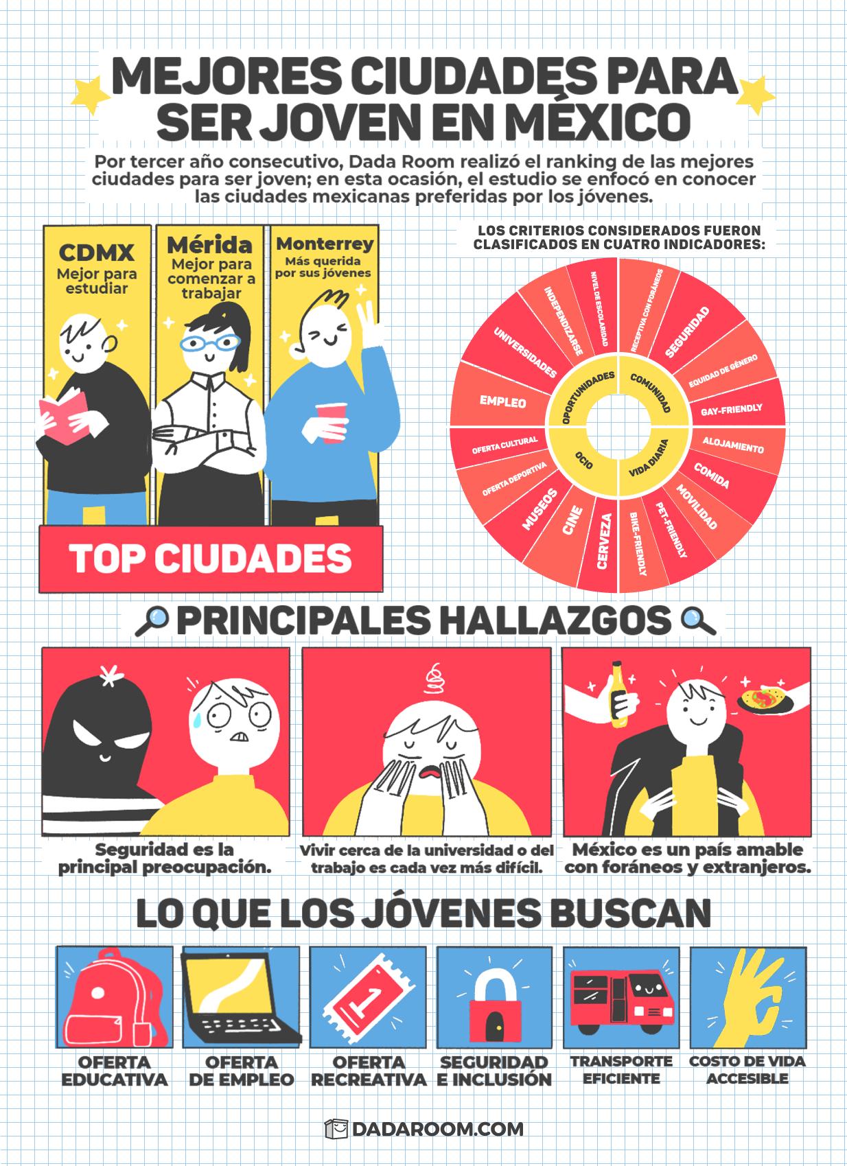 Mejores ciudades para ser joven en México