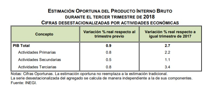 Tras caída previa, economía mexicana avanzó en tercer trimestre