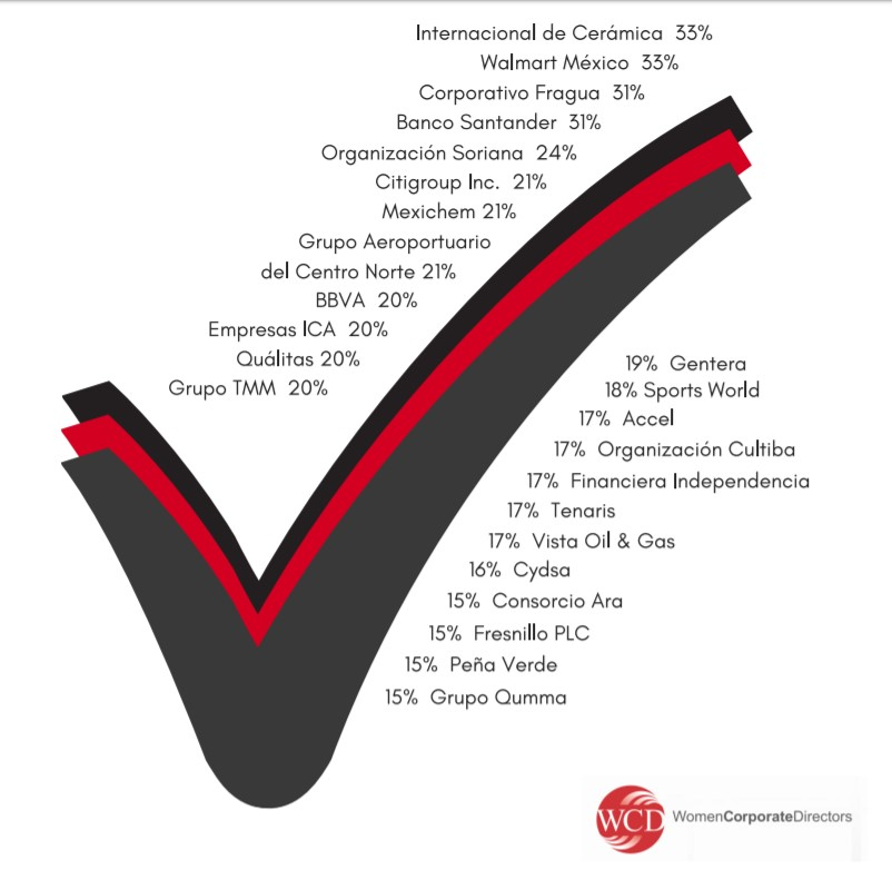 Solo 7.4% de consejeros en empresas que cotizan en la BMV son mujeres: WCD