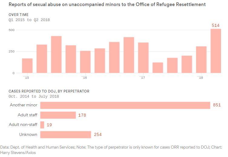 Surgen miles de acusaciones de abuso sexual contra niños migrantes bajo custodia de EU