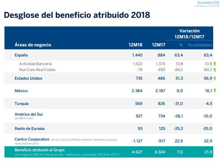 BBVA unificará nombre de sus marcas en todo el mundo; adiós a Bancomer