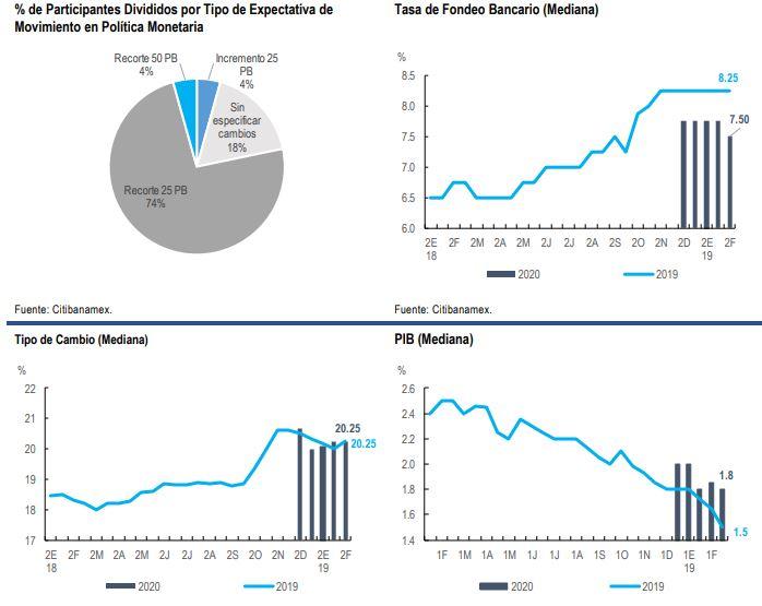 18 de 19 analistas esperan recorte en tasas de interés: encuesta Citibanamex