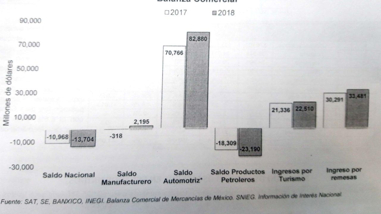 Disminuye 5% producción automotriz en febrero, exportaciones se mantienen planas: AMIA