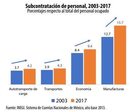 Outsourcing en autotransporte