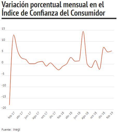 Confianza del consumidor brinca más de 13.8 puntos en febrero: Inegi
