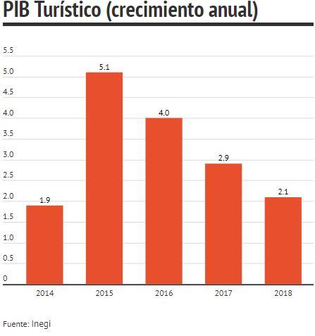 Crecimiento anual del PIB Turístico