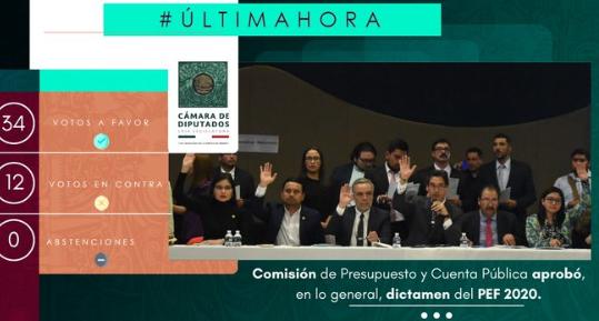 Diputados aprueban en comisiones el PEF 2020; pasa al Pleno