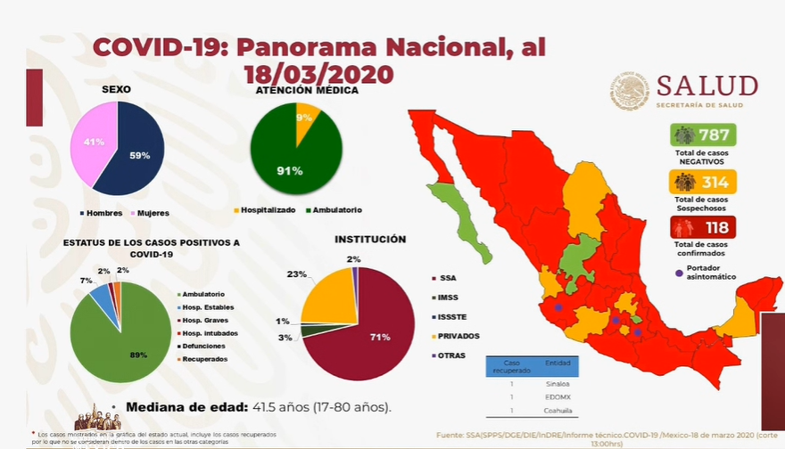 Asciende a 118 el número de casos confirmados de coronavirus en México