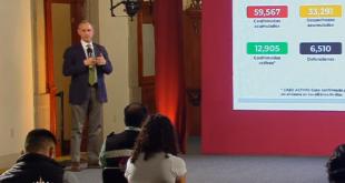 México reporta casi 3 mil nuevos casos de Covid-19 en sólo 24 horas, conferencia