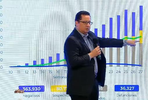 México suma 7,051 casos nuevos de Covid-19 en las últimas 24 horas