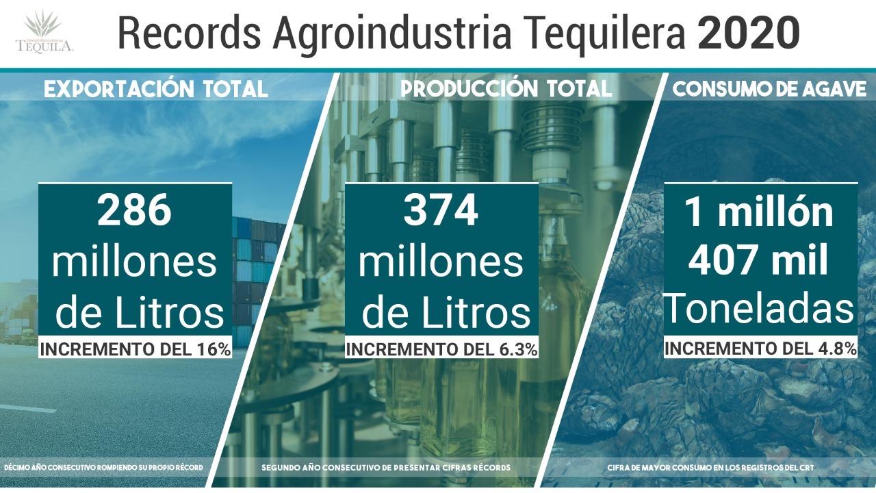 datos sobre producción de tequila en 2020